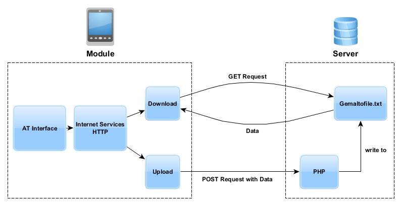 ZOC-Script - Internet Services: Example HTTP POST & GET BGS2/EHS6 ...