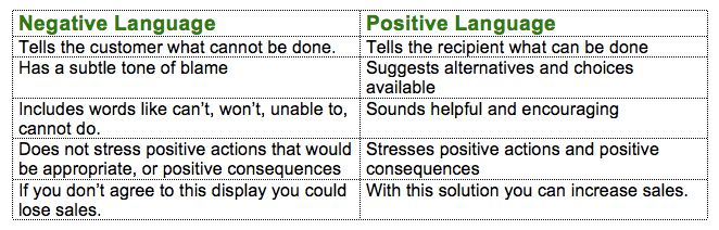 Fulfilling Requirements - Positive Language - Learning Cog