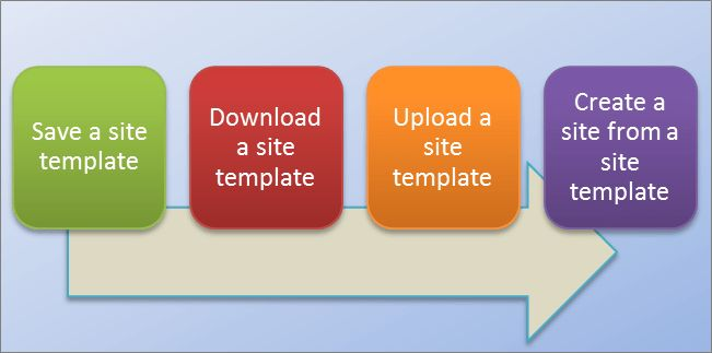 Create and use site templates - Office Support