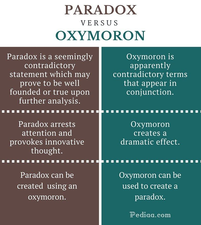 Difference Between Paradox and Oxymoron