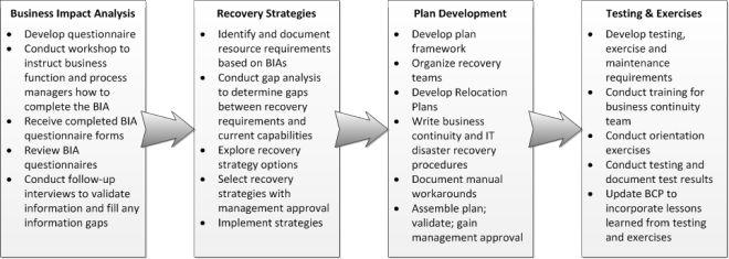 business impact analysis – The Turnaround Authority