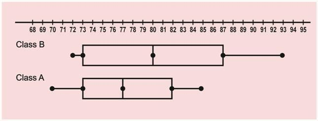Example: Box-and-Whisker Plot (Horizontal)
