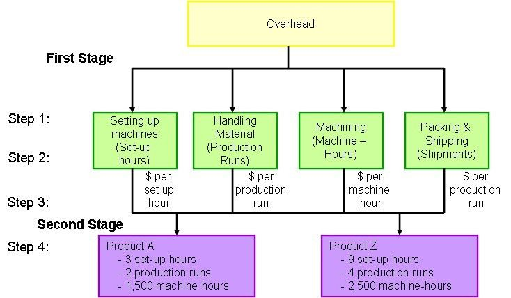 Activity Based Costing | ABC Definition, Steps and Diagram
