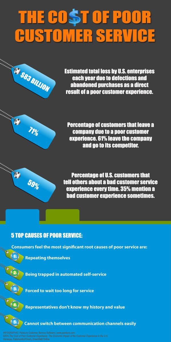 Cost of Poor Customer Service | Customer Service | Customer ...