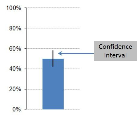 MeasuringU: How to Compute a Confidence Interval in 5 Easy Steps