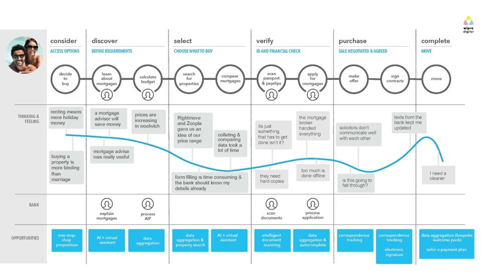 Banking Customer Journey Map Template - UXPressia