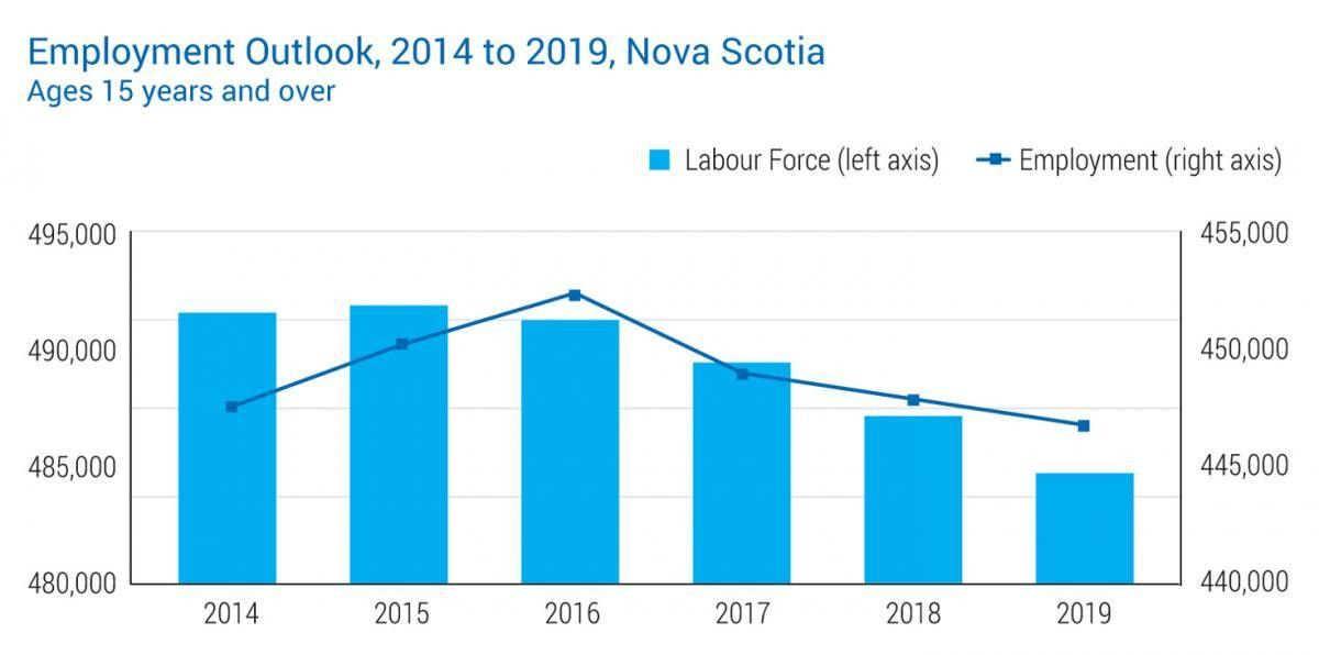 Labour Market Outlook | careers.novascotia.ca