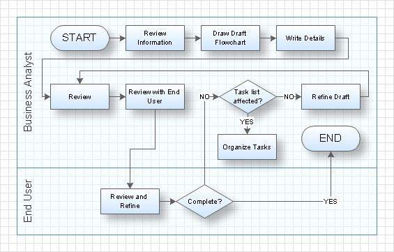 swim lane diagram   Periodic & Diagrams Science
