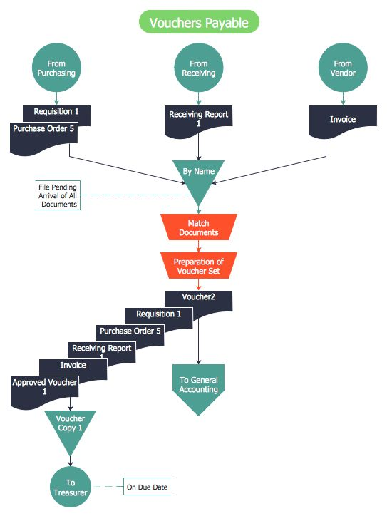 Accounting Flowchart: Purchasing, Receiving, Payable and Payment