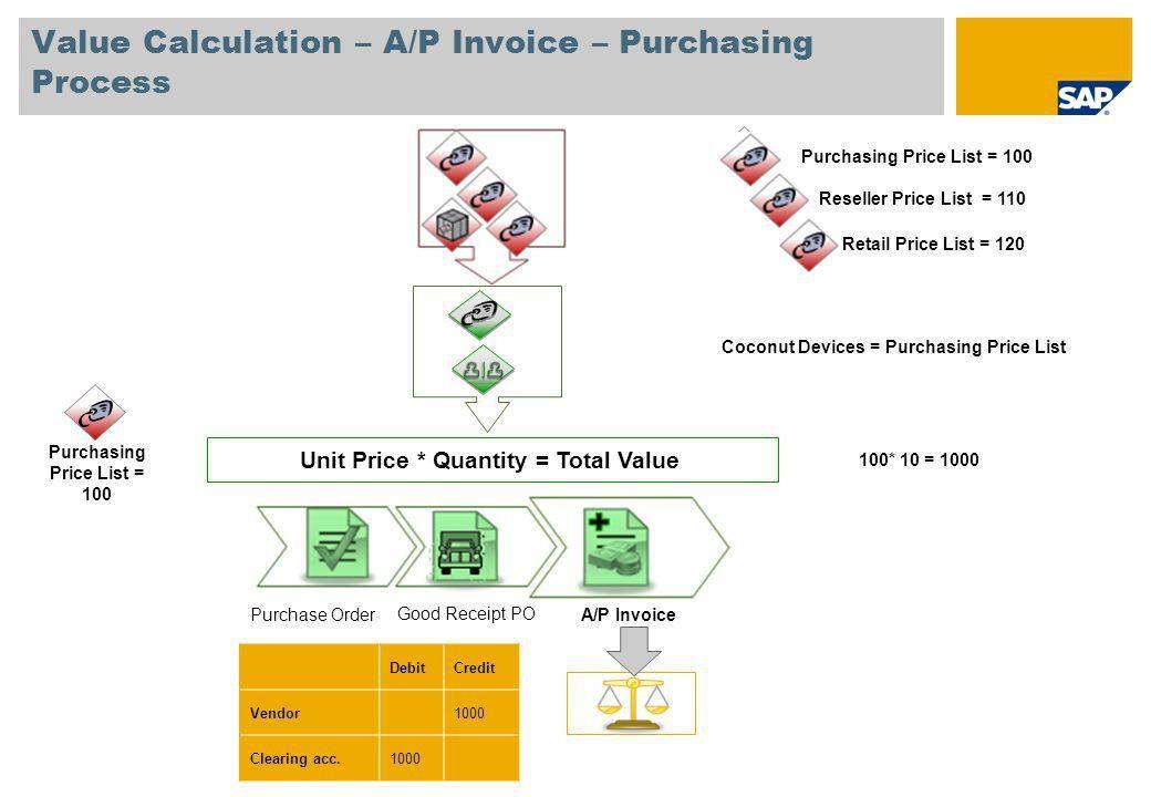 Unit 1: SAP Business One Standard Financial Processes - ppt video ...