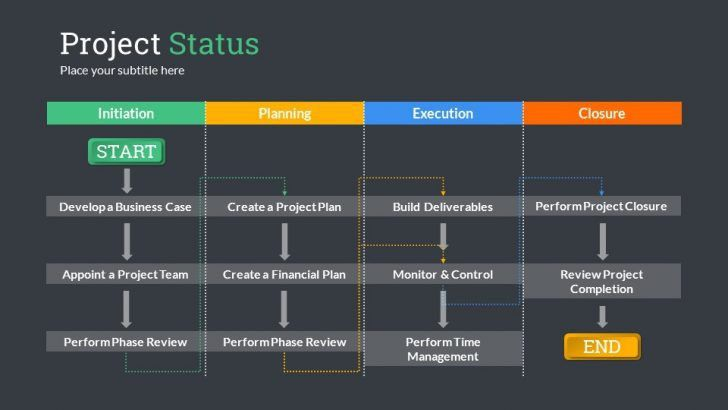 Status Update Template. project status report template project ...