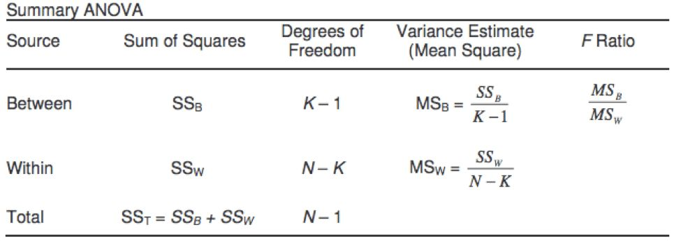 Hypothesis Testing - One Way Analysis of Variance (ANOVA) with F-Test