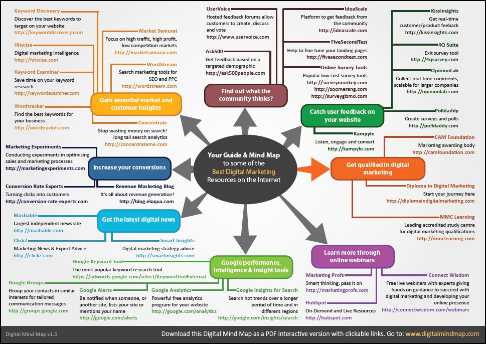 Templates & Mindmaps - MMC Learning
