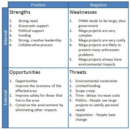 SWOT Template Including Analysis Example Using a SWOT Matrix