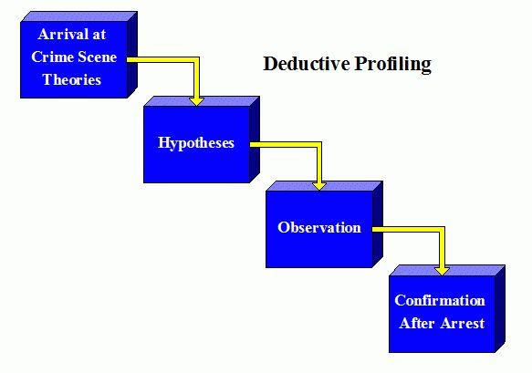 Inductive/Deductive Profiling