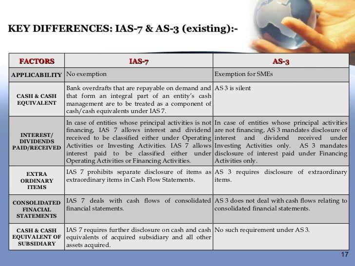IAS 7 sataements of cash flows