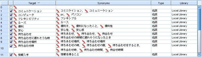 Using the Synonym Dictionary for Japanese Text