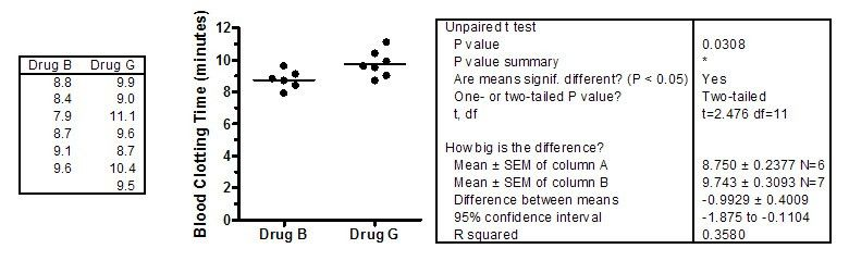 GraphPad - FAQ 918 - R<SUP>2</SUP> of unpaired and paired t test ...
