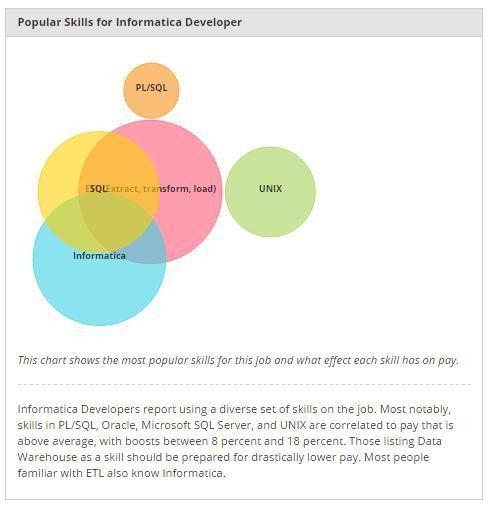 Informatica MDM Training and Certification Online | ZaranTech