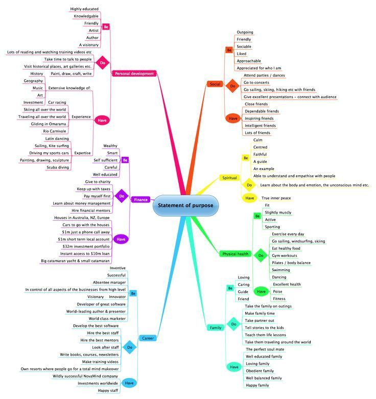 Best 25+ Personal development plan template ideas on Pinterest ...