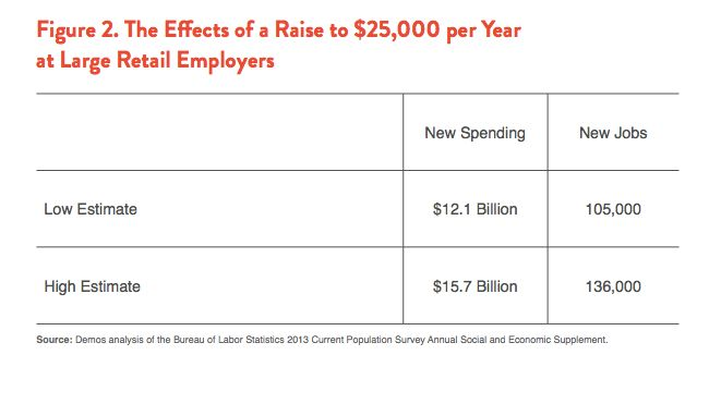 Retail's Choice: How Raising Wages and Improving Schedules for ...
