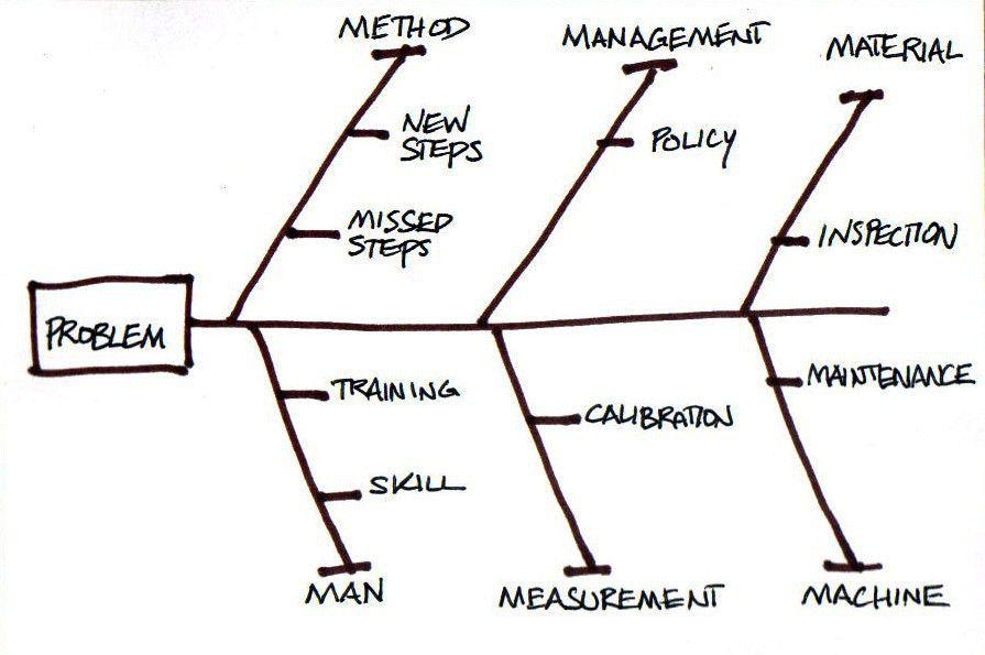 Ishikawa Diagrams and MindMaps | Ordino