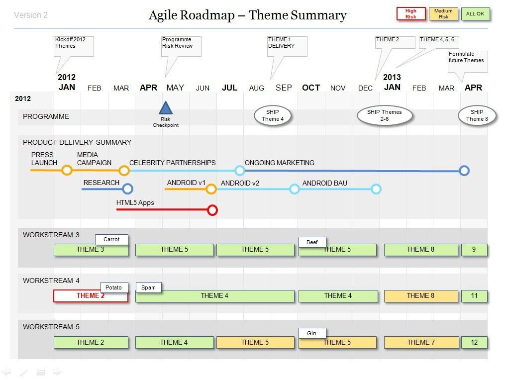 Powerpoint Agile Roadmap Template | A work | Pinterest