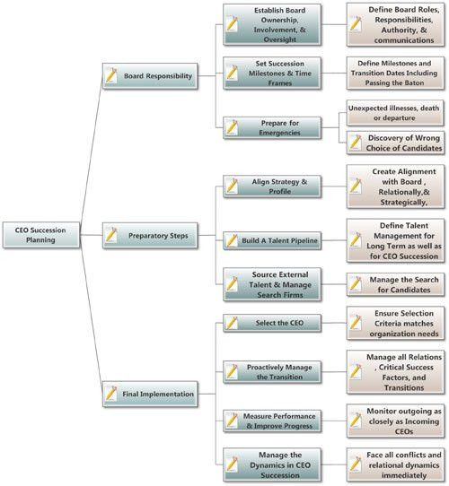 Sample Chart Templates » Succession Planning Chart Template - Free ...