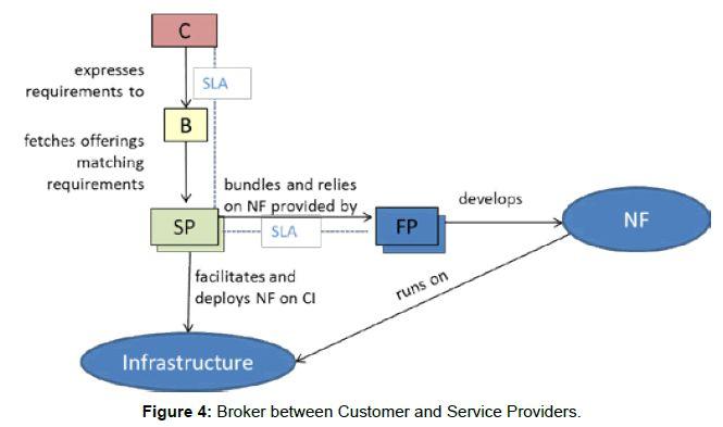 NFV   ETSI   Cloud Computing   Service Provider, Customers ...