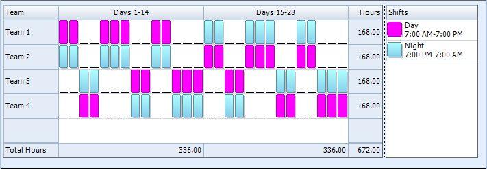 2-2 3-2 2-3 Rotating Shift Pattern   24/7 Shift Coverage ...