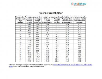 Printable Preemie Growth Chart