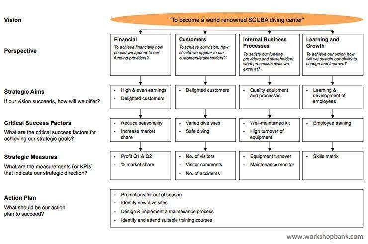 Balanced Scorecard (Free PPT and PDF Download)