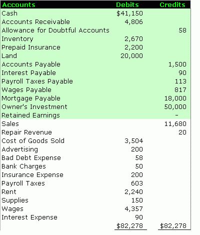 Preparing The Balance Sheet In The Accounting Cycle U2013 Accounting .