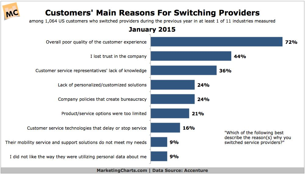 Customer Service Pain Points Still Driving Consumers Away ...