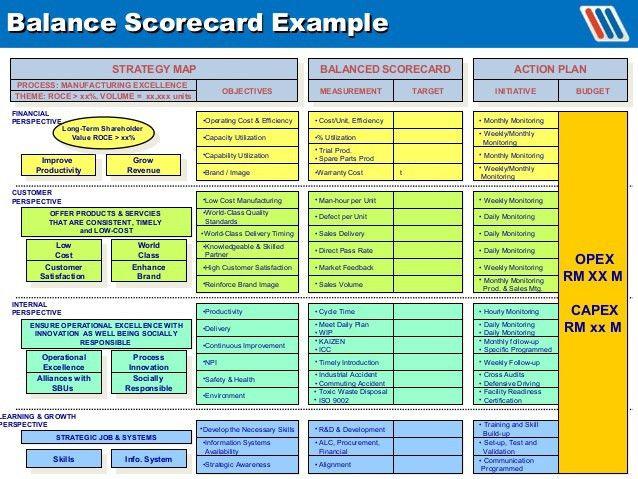 scorecard example