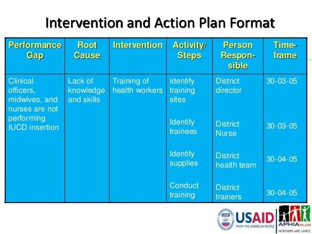 Performance Improvement Approach Orientation