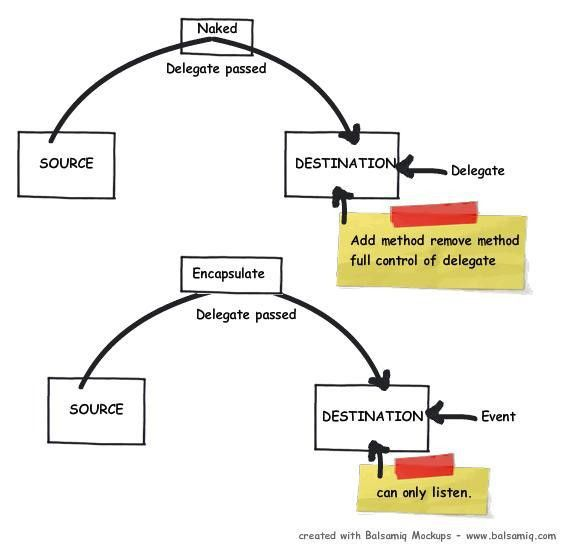 6 important uses of Delegates and Events - CodeProject