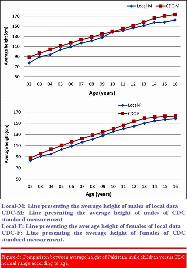 Growth centile charts (anthropometric measurement) of Pakistani ...