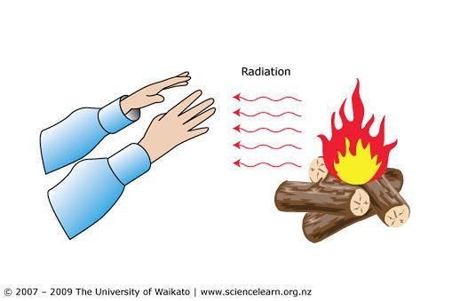 Radiation: Radiation is a form of heat transfer where ene ...