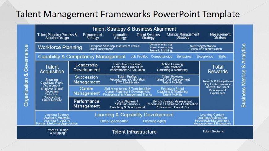 Employee Competency PowerPoint Slide - SlideModel