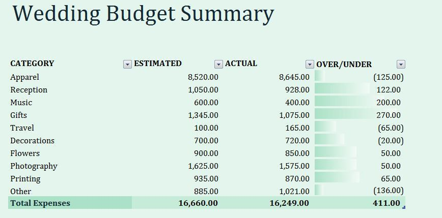Wedding Budget Summary Template | Formal Word Templates