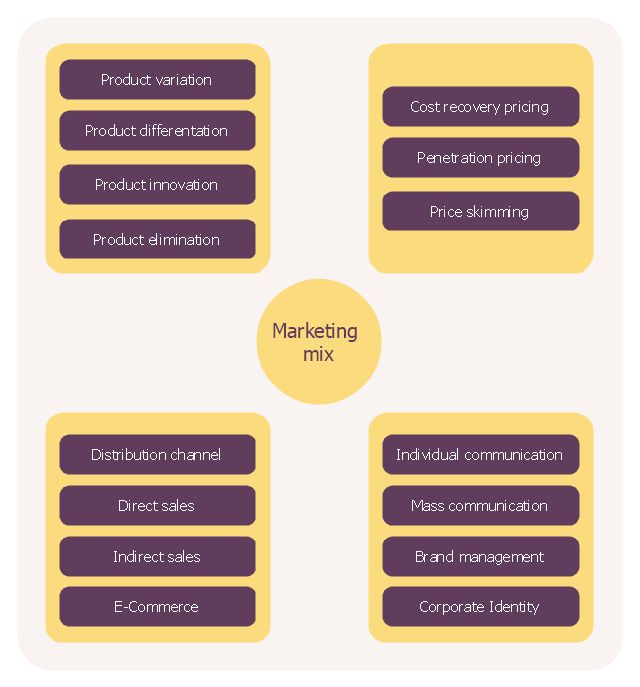 Marketing mix diagram | How to Split a Complex Map to a Few Simple ...