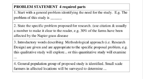 What is a problematic statement in research proposal? - Quora