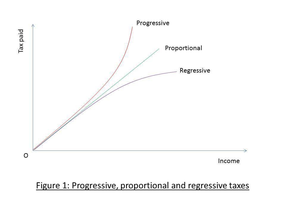 Progressive and Regressive taxes   Manon's Econ Blog
