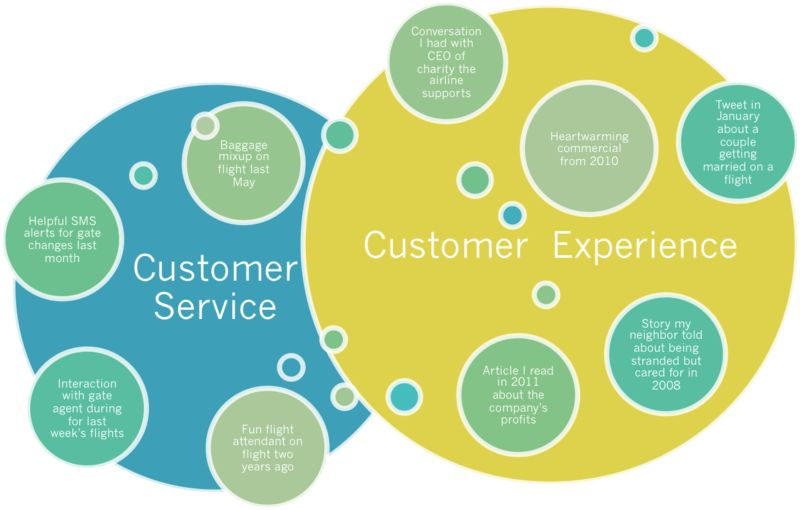 Spoken Communications: Customer Experience