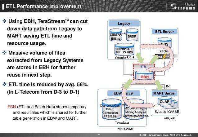 TeraStream - Data Integration/Migration/ETL/Batch Tool