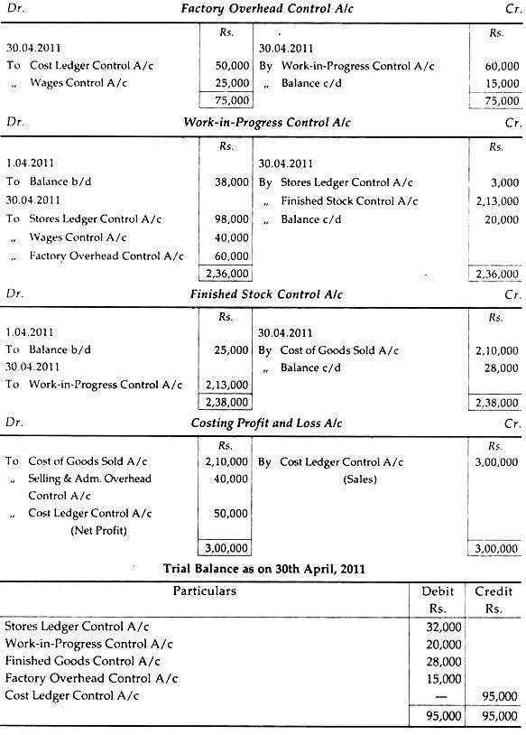 Principal Accounts and Cost Ledger | Cost Accounting