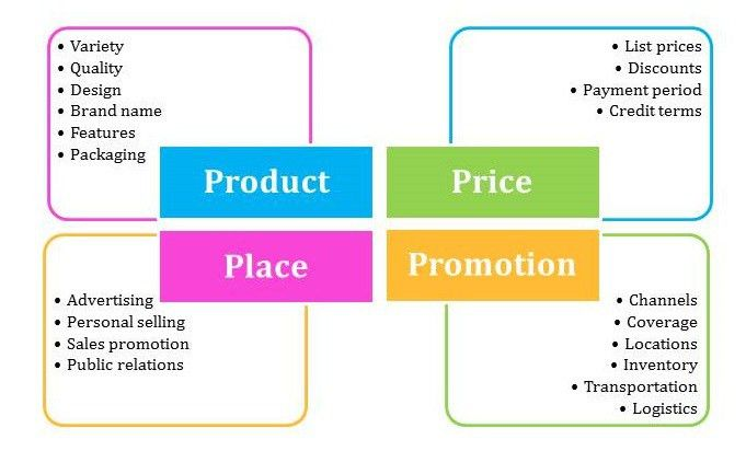Marketing mix essay pdf | Marketing Mix | This essay is an example ...