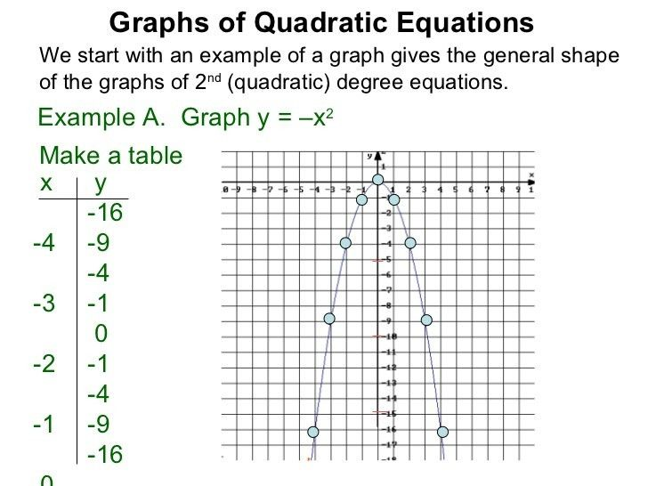 1.2 the graphs of quadratic equations