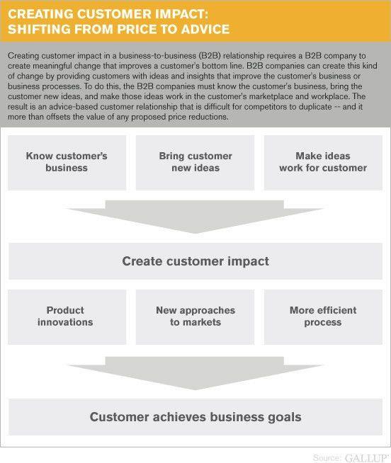Creating Impact in B2B Relationships